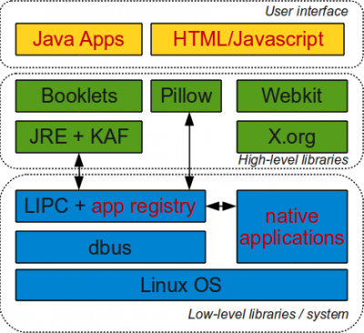 Kindle Touch Architecture